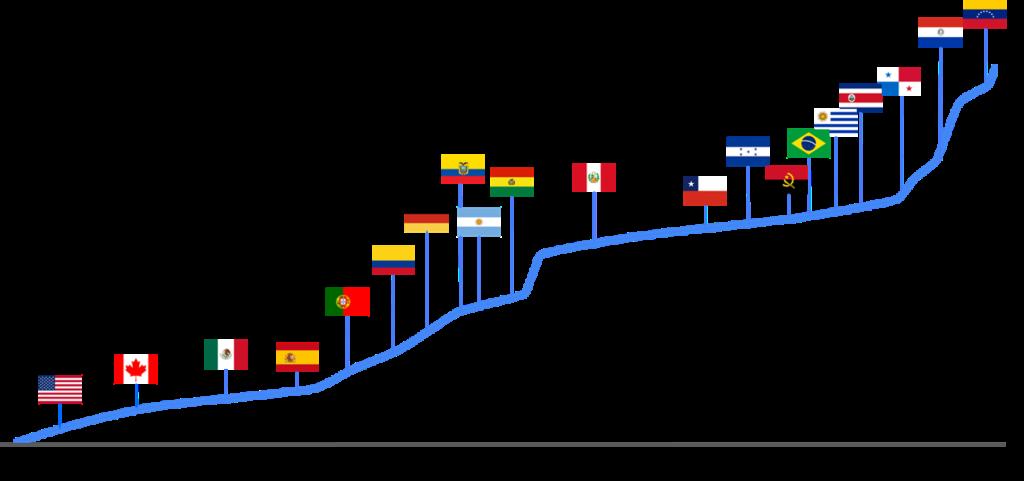 Presencia global de Clear - ClearMechanic 2021